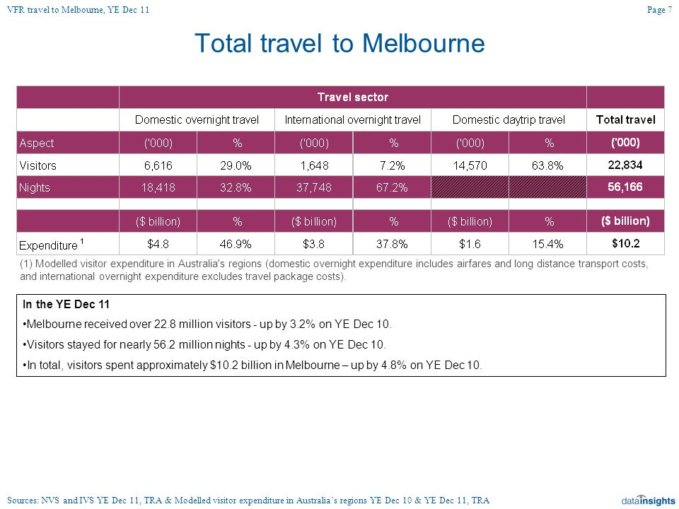 Total travel to Melbourne In the YE Dec 11 Melbourne received over 22.8 million visitors - up by 3.2% on YE Dec 10.