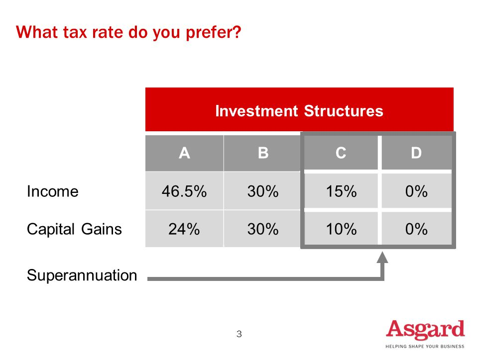 What tax rate do you prefer? 3 Investment Structures ABCD Income46.5%30%15%0% Capital Gains24%30%10%0% Superannuation
