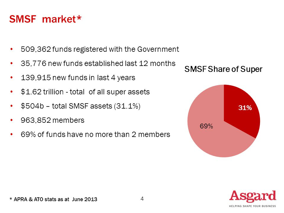 SMSF market* 509,362 funds registered with the Government 35,776 new funds established last 12 months 139,915 new funds in last 4 years $1.62 trillion