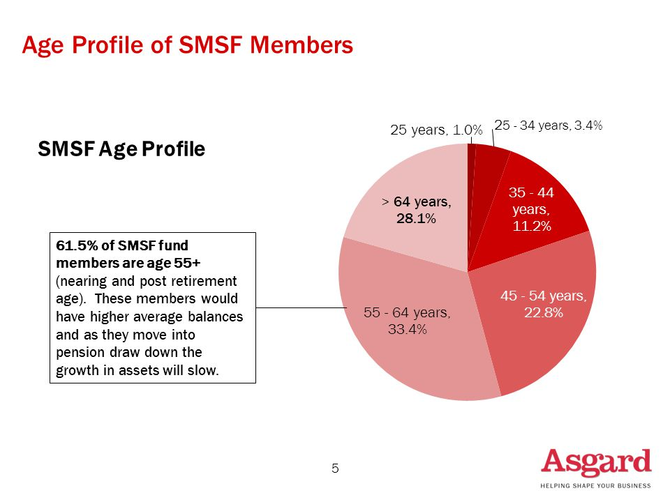 Age Profile of SMSF Members 5 SMSF Age Profile 61.5% of SMSF fund members are age 55+ (nearing and post retirement age). These members would have high