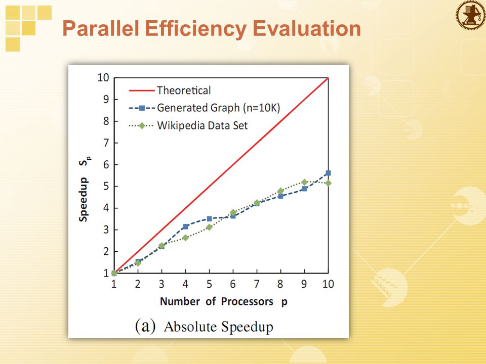 Parallel Efficiency Evaluation