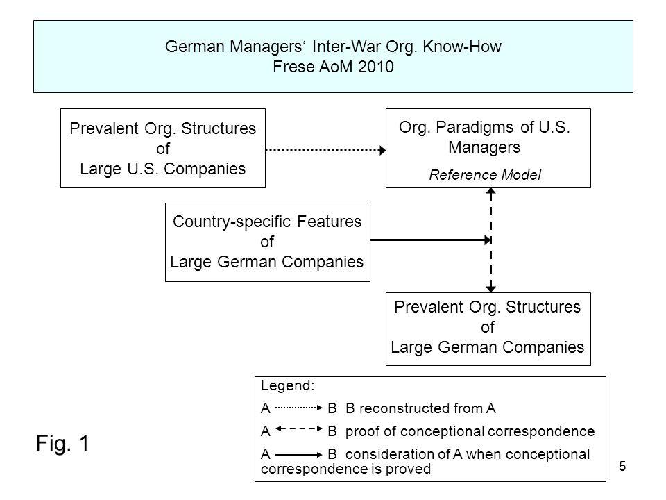 6 German Managers' Inter-War Org.