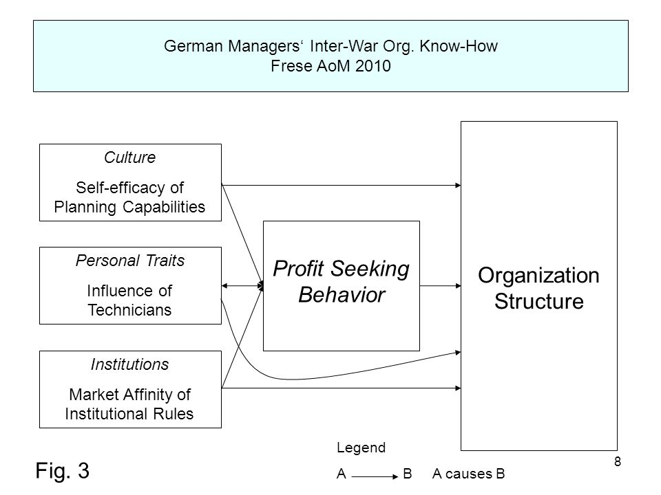 9 Shape of prevailing organizational structures (G  USA) competence system: similar level of sophistication control system: rudimentary state of German company-wide planning systems State of German planning systems and level of org.