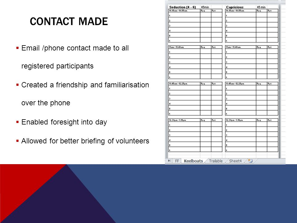 CONTACT MADE  Email /phone contact made to all registered participants  Created a friendship and familiarisation over the phone  Enabled foresight into day  Allowed for better briefing of volunteers