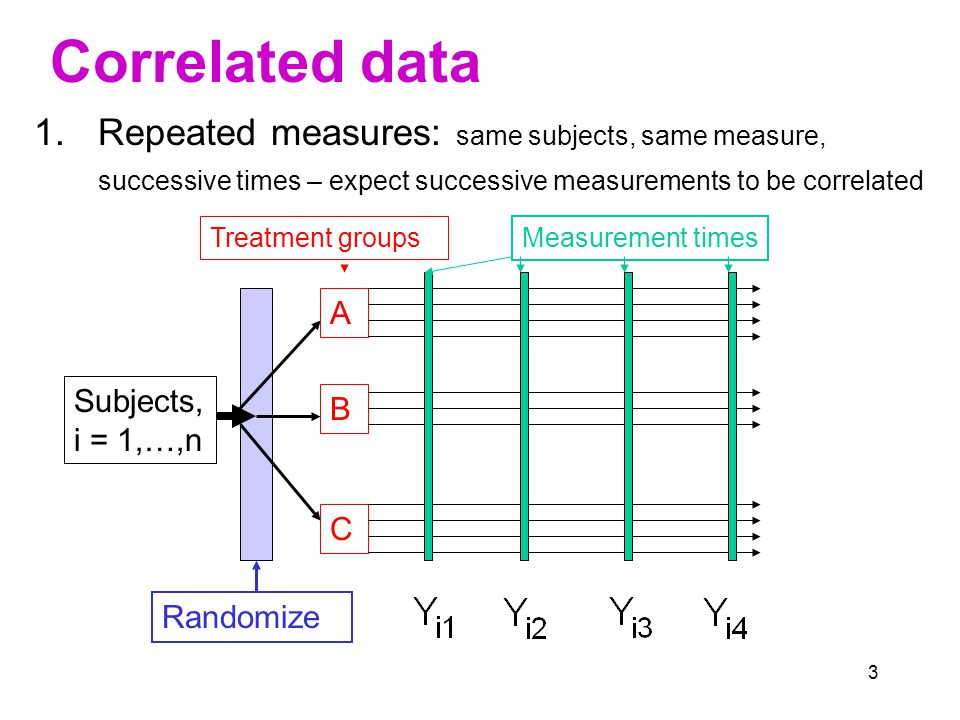4 Correlated data 2.Clustered/multilevel studies Level 3 Level 2 Level 1 E.g., Level 3: populations Level 2: age - sex groups Level 1: blood pressure measurements in sample of people in each age - sex group We expect correlations within populations and within age-sex groups due to genetic, environmental and measurement effects