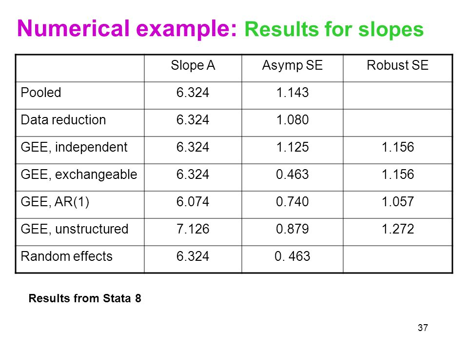 37 Numerical example: Results for slopes Slope AAsymp SERobust SE Pooled Data reduction GEE, independent GEE, exchangeable GEE, AR(1) GEE, unstructured Random effects