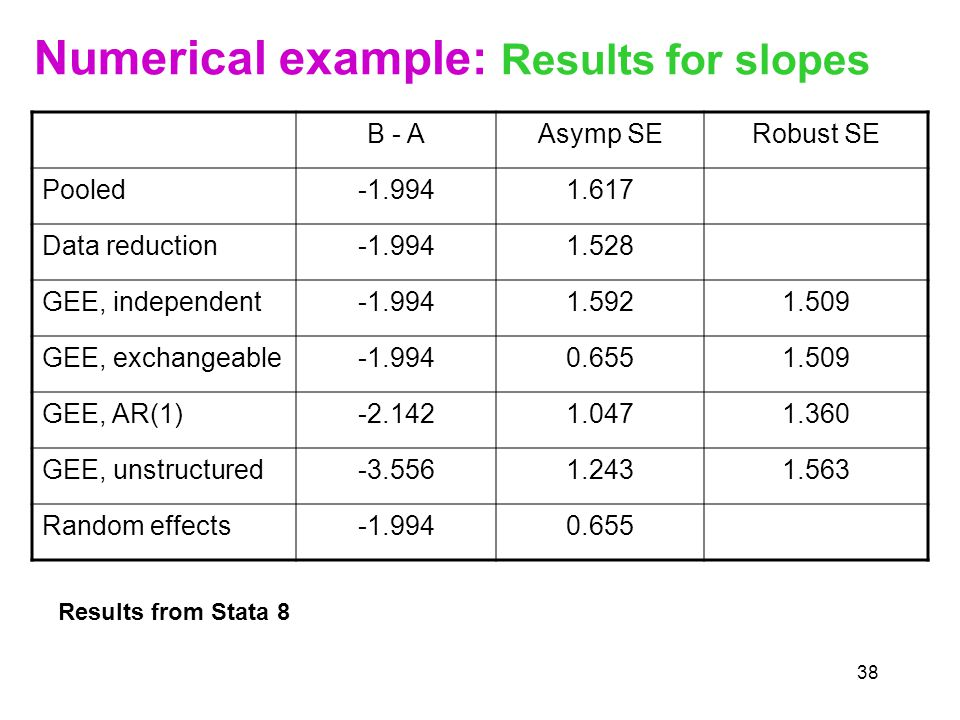 38 Numerical example: Results for slopes B - AAsymp SERobust SE Pooled Data reduction GEE, independent GEE, exchangeable GEE, AR(1) GEE, unstructured Random effects Results from Stata 8