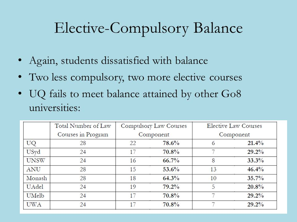 Elective-Compulsory Balance Again, students dissatisfied with balance Two less compulsory, two more elective courses UQ fails to meet balance attained