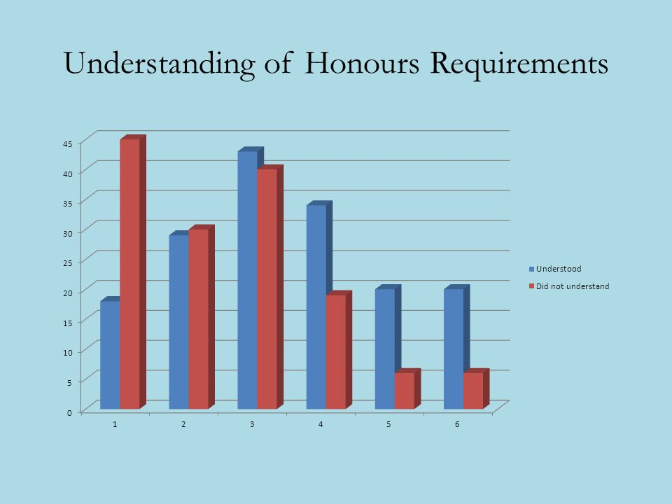 Understanding of Honours Requirements