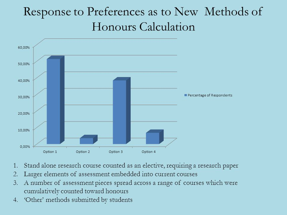 Response to Preferences as to New Methods of Honours Calculation 1.Stand alone research course counted as an elective, requiring a research paper 2.La