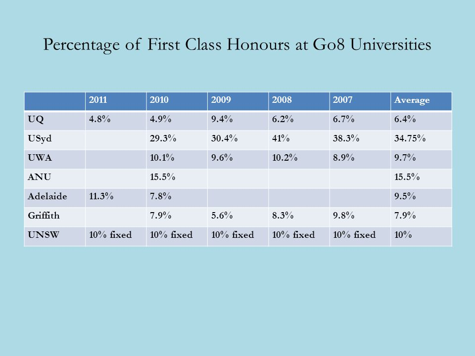Percentage of First Class Honours at Go8 Universities Average UQ4.8%4.9%9.4%6.2%6.7%6.4% USyd29.3%30.4%41%38.3%34.75% UWA10.1%9.6%10.2%8.9%9.7% ANU15.5% Adelaide11.3%7.8%9.5% Griffith7.9%5.6%8.3%9.8%7.9% UNSW10% fixed 10%
