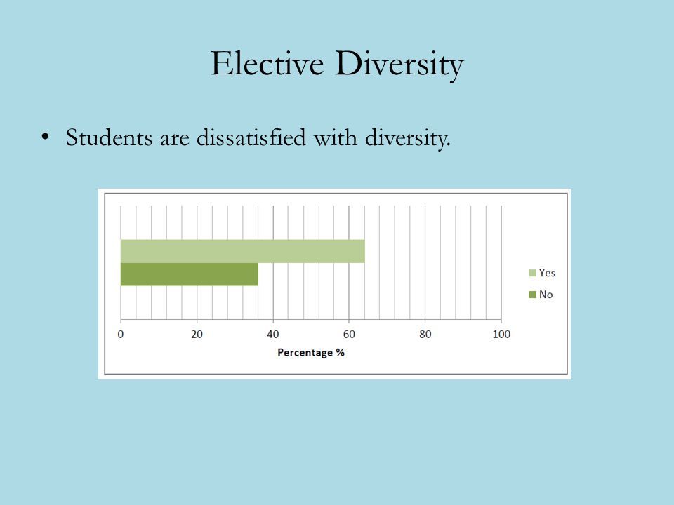 Elective Diversity Students are dissatisfied with diversity.