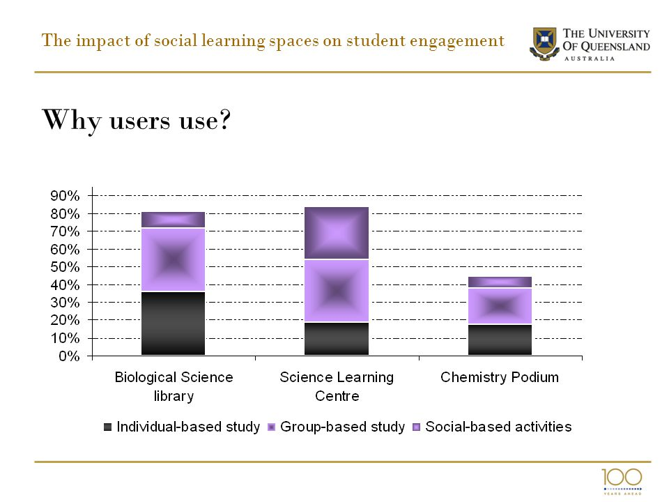 The impact of social learning spaces on student engagement Why users use?