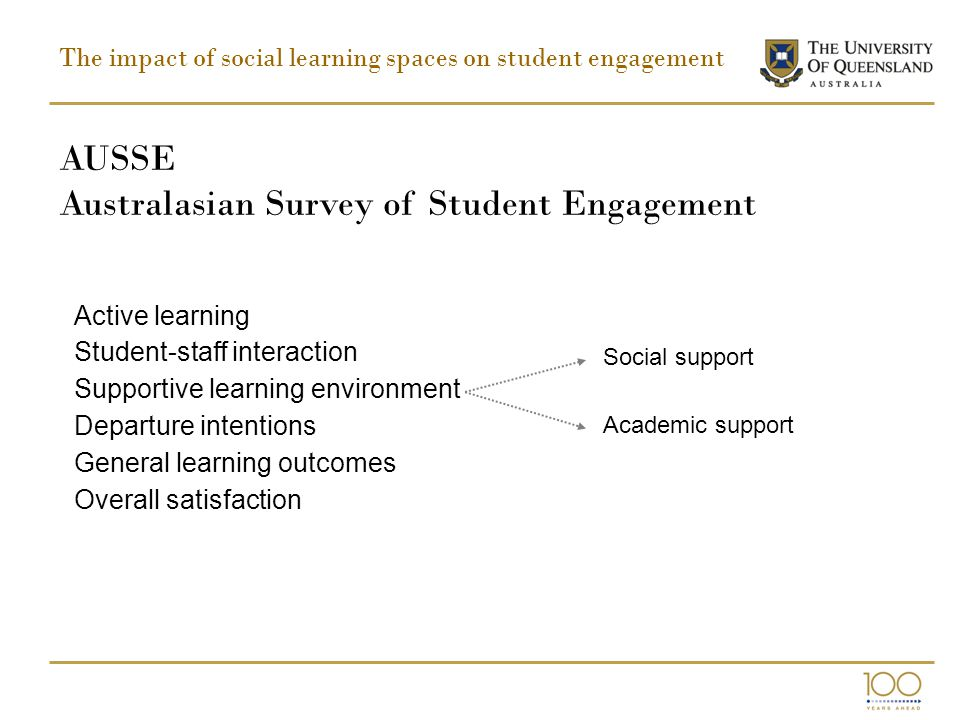 The impact of social learning spaces on student engagement Active learning Student-staff interaction Supportive learning environment Departure intentions General learning outcomes Overall satisfaction AUSSE Australasian Survey of Student Engagement Social support Academic support