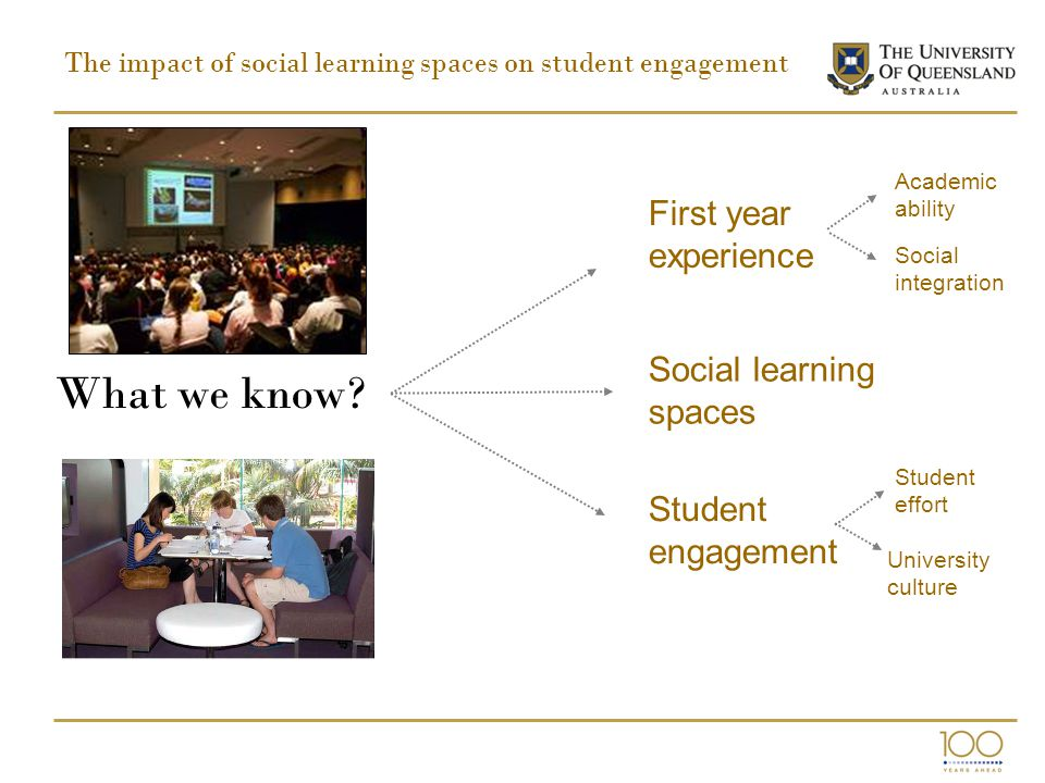 The impact of social learning spaces on student engagement What we know? First year experience Social learning spaces Student engagement Academic abil