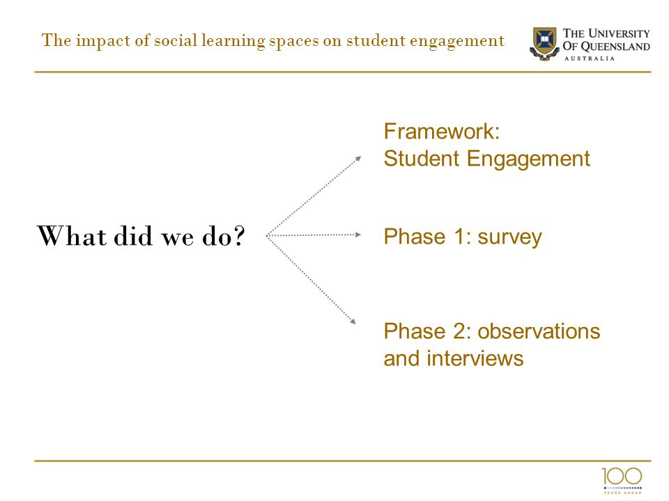 The impact of social learning spaces on student engagement What did we do? Framework: Student Engagement Phase 1: survey Phase 2: observations and int