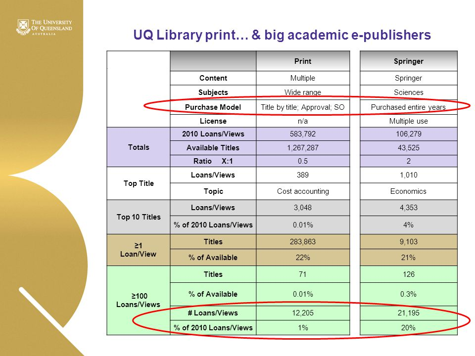 UQ Library print… & big academic e-publishers ` Print ContentMultiple SubjectsWide range Purchase ModelTitle by title; Approval; SO Licensen/a Totals