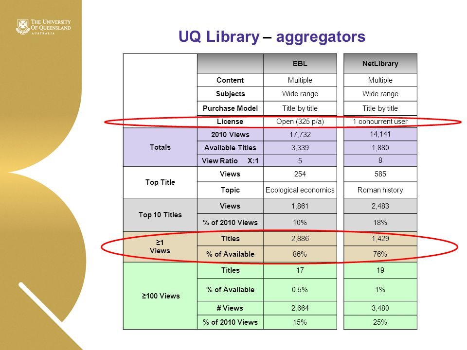 UQ Library – aggregators EBL ContentMultiple SubjectsWide range Purchase ModelTitle by title LicenseOpen (325 p/a) Totals 2010 Views17,732 Available T