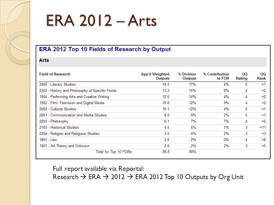 ERA 2012 – Arts Full report available via Reportal: Research  ERA  2012  ERA 2012 Top 10 Outputs by Org Unit