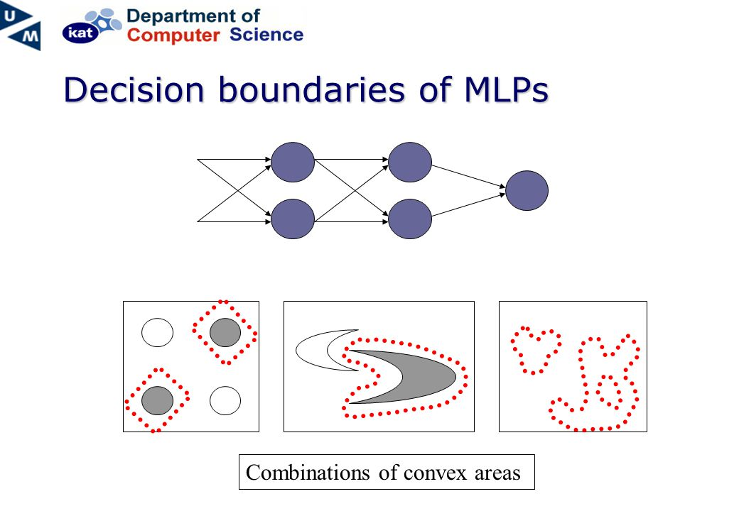 Decision boundaries of MLPs Combinations of convex areas