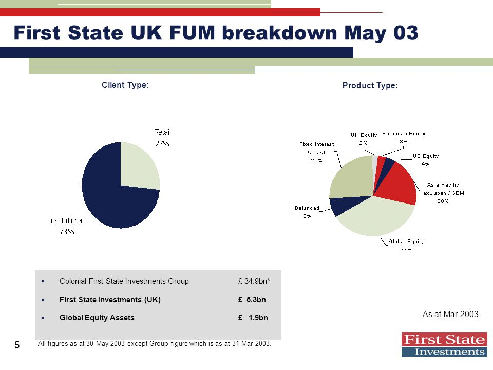 5 First State UK FUM breakdown May 03  Colonial First State Investments Group£ 34.9bn*  First State Investments (UK)£ 5.3bn  Global Equity Assets£ 1.9bn As at Mar 2003 All figures as at 30 May 2003 except Group figure which is as at 31 Mar 2003.