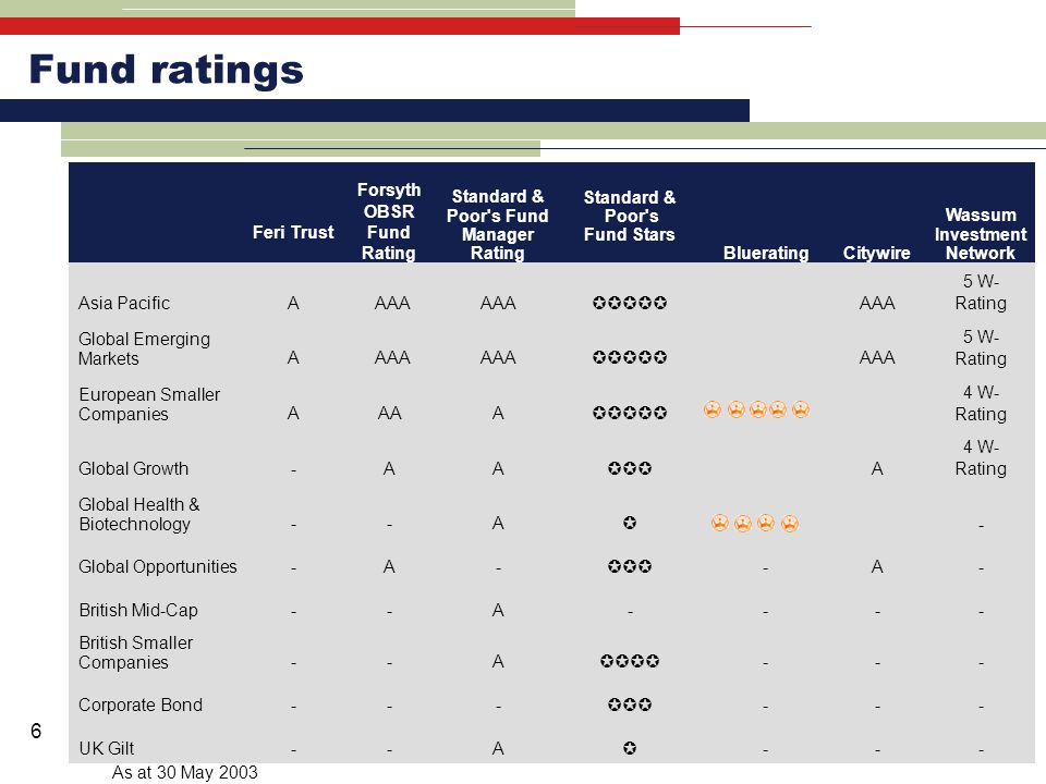 6 Fund ratings Feri Trust Forsyth OBSR Fund Rating Standard & Poor s Fund Manager Rating Standard & Poor s Fund Stars BlueratingCitywire Wassum Investment Network Asia Pacific A AAA  AAA 5 W- Rating Global Emerging Markets A AAA  AAA 5 W- Rating European Smaller Companies AAAA  4 W- Rating Global Growth -AA  A 4 W- Rating Global Health & Biotechnology --A  - Global Opportunities -A-  -A- British Mid-Cap --A---- British Smaller Companies --A  --- Corporate Bond ---  --- UK Gilt --A  --- As at 30 May 2003
