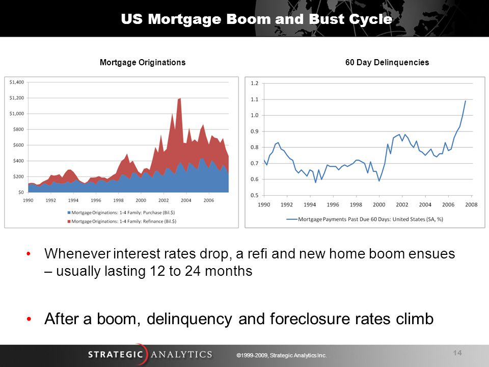 14 ©1999-2009, Strategic Analytics Inc. Whenever interest rates drop, a refi and new home boom ensues – usually lasting 12 to 24 months After a boom,