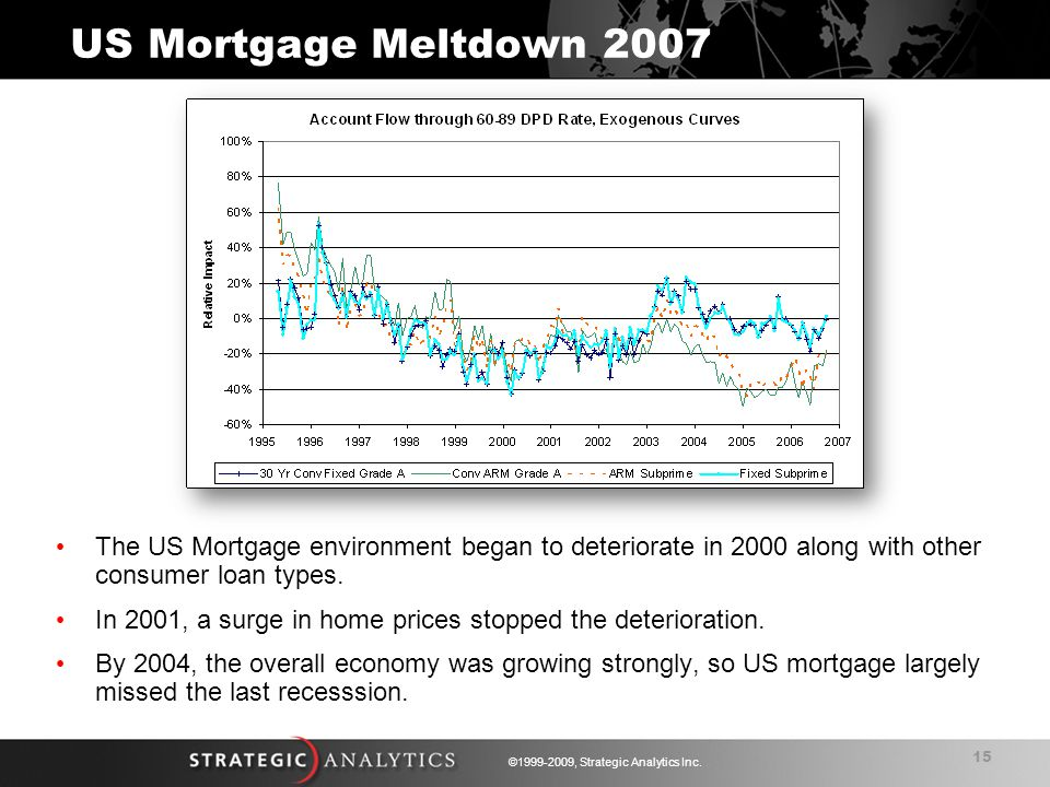 15 ©1999-2009, Strategic Analytics Inc. US Mortgage Meltdown 2007 The US Mortgage environment began to deteriorate in 2000 along with other consumer l