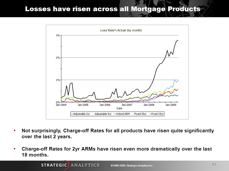 21 ©1999-2009, Strategic Analytics Inc. Losses have risen across all Mortgage Products Not surprisingly, Charge-off Rates for all products have risen