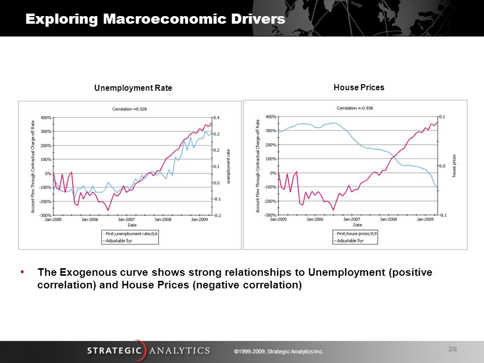 26 ©1999-2009, Strategic Analytics Inc. Unemployment Rate House Prices The Exogenous curve shows strong relationships to Unemployment (positive correl