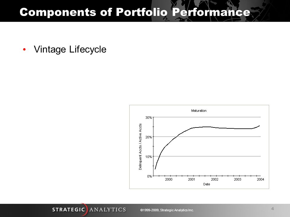 4 ©1999-2009, Strategic Analytics Inc. Vintage Lifecycle Components of Portfolio Performance