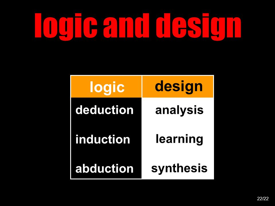logic and design deduction induction abduction 22/22 logic design analysis learning synthesis