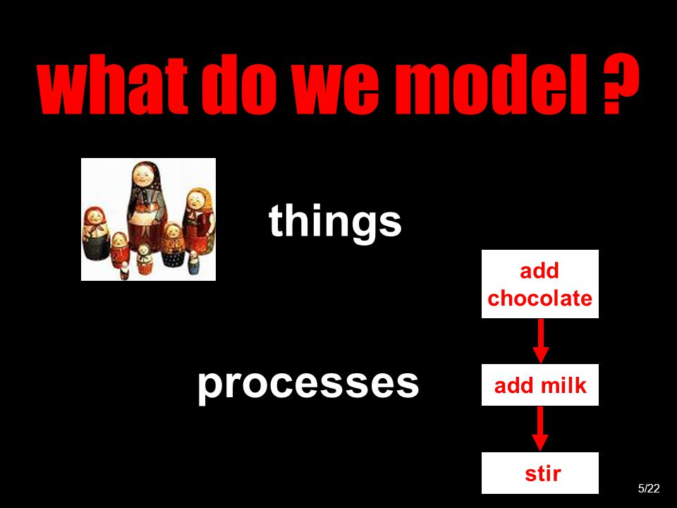 what do we model things processes stir add milk add chocolate 5/22