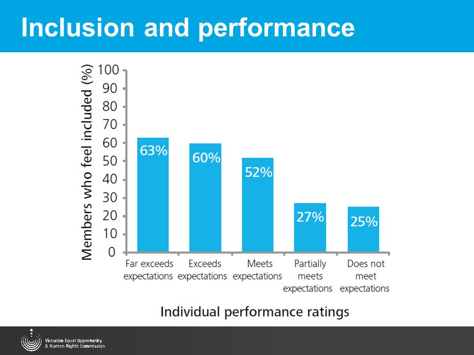 Inclusion and performance