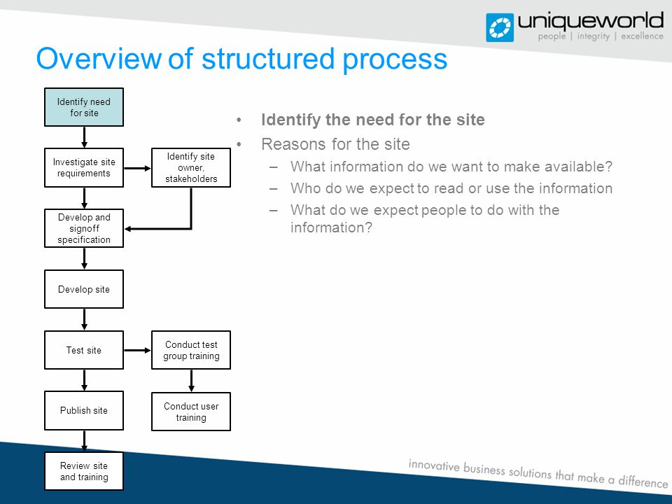 Overview of structured process Identify need for site Investigate site requirements Identify site owner, stakeholders Develop and signoff specification Develop site Test site Conduct test group training Publish site Review site and training Conduct user training Identify the need for the site Reasons for the site –What information do we want to make available.