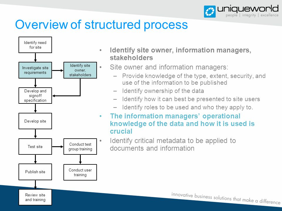 Overview of structured process Develop and signoff site specification Build, negotiate and approve a development plan, specification/s, and schedule On business unit signoff, the site is developed and unit tested Identify need for site Investigate site requirements Identify site owner, stakeholders Develop and signoff specification Develop site Test site Conduct test group training Publish site Review site and training Conduct user training