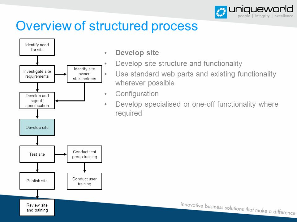 Overview of structured process Develop site Develop site structure and functionality Use standard web parts and existing functionality wherever possible Configuration Develop specialised or one-off functionality where required Identify need for site Investigate site requirements Identify site owner, stakeholders Develop and signoff specification Develop site Test site Conduct test group training Publish site Review site and training Conduct user training