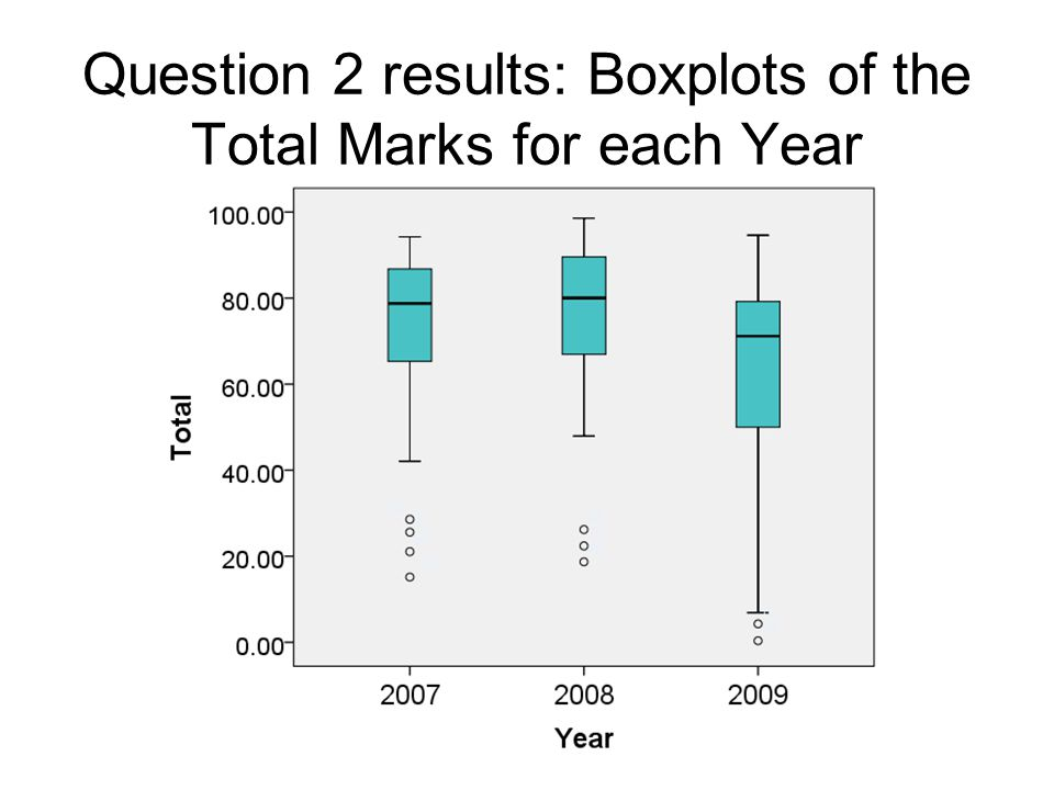 Question 2 results: Boxplots of the Total Marks for each Year