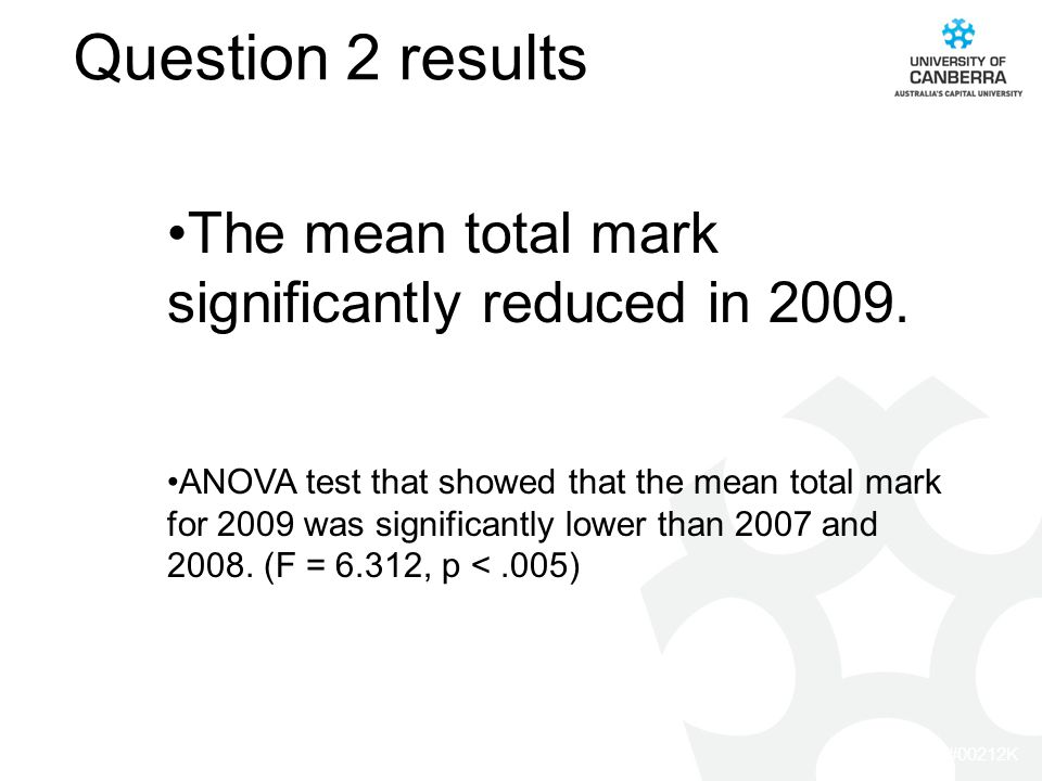 CRICOS #00212K Question 2 results The mean total mark significantly reduced in 2009.