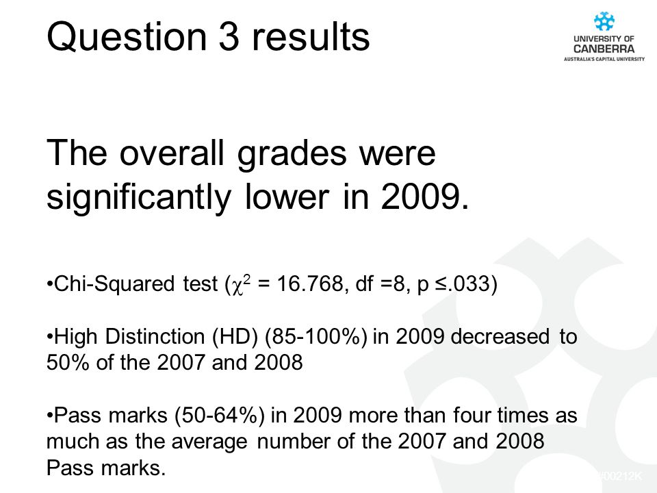 CRICOS #00212K Question 3 results The overall grades were significantly lower in 2009.