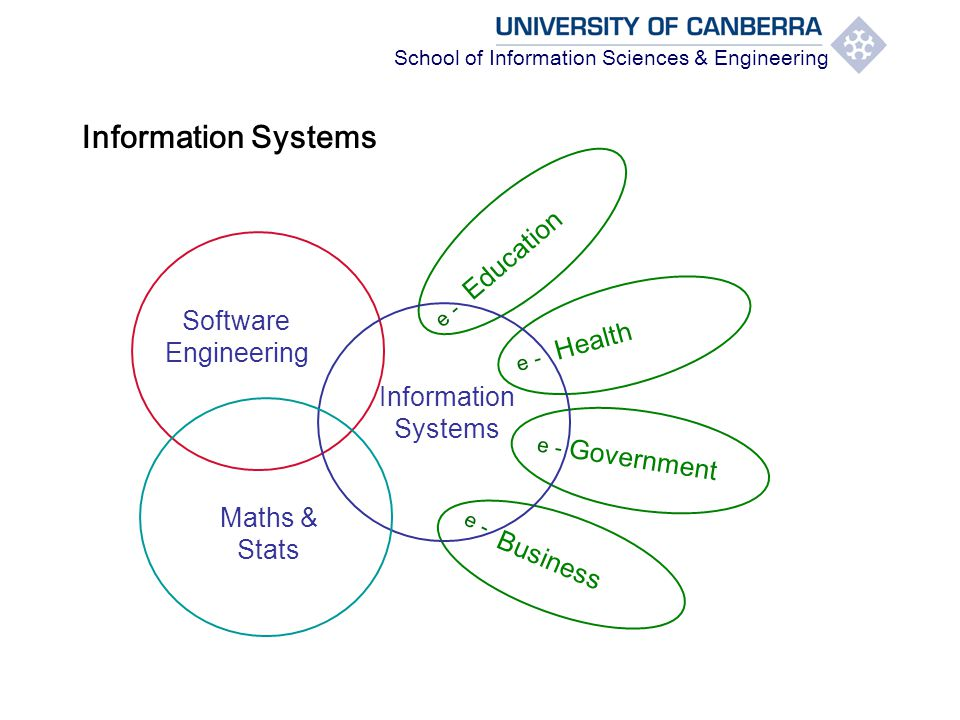 School of Information Sciences & Engineering Information Systems Health Education Business Software Engineering Government e - Maths & Stats Information Systems