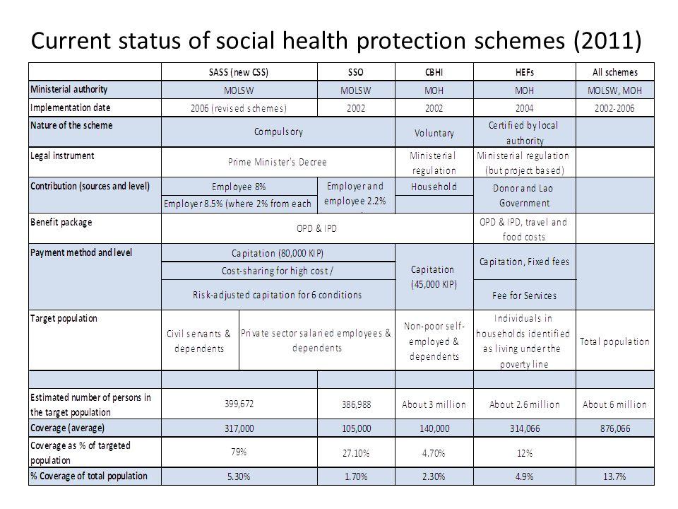 Current status of social health protection schemes (2011)