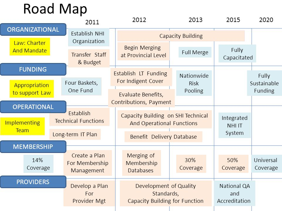 Road Map Law: Charter And Mandate Establish NHI Organization Establish Technical Functions Four Baskets, One Fund Establish LT Funding For Indigent Cover Benefit Delivery Database Create a Plan For Membership Management Universal Coverage Develop a Plan For Provider Mgt National QA and Accreditation Capacity Building 50% Coverage Merging of Membership Databases Begin Merging at Provincial Level Nationwide Risk Pooling Capacity Building on SHI Technical And Operational Functions Long-term IT Plan Development of Quality Standards, Capacity Building for Function Full Merge Integrated NHI IT System ORGANIZATIONAL FUNDING OPERATIONAL MEMBERSHIP PROVIDERS Fully Sustainable Funding 30% Coverage 14% Coverage Evaluate Benefits, Contributions, Payment Fully Capacitated Appropriation to support Law Transfer Staff & Budget Implementing Team