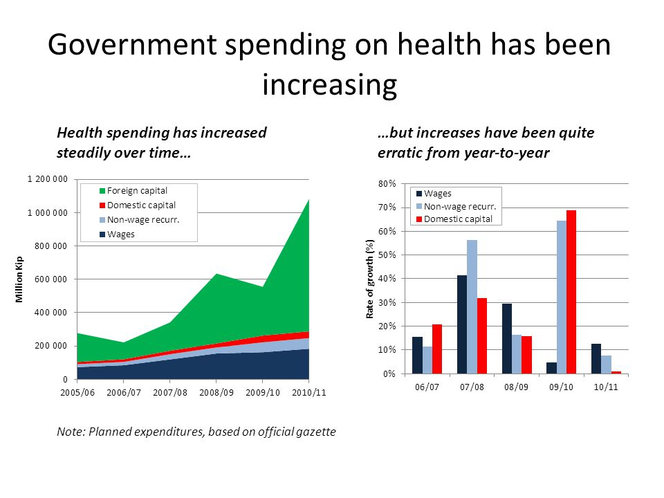 Government spending on health has been increasing Health spending has increased steadily over time… Note: Planned expenditures, based on official gazette …but increases have been quite erratic from year-to-year