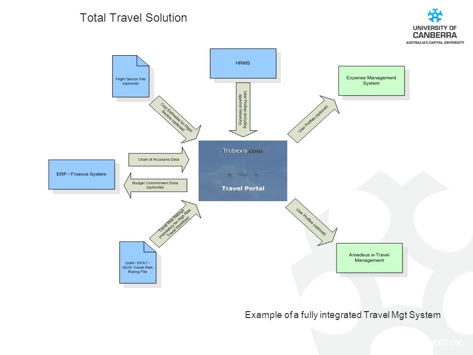 CRICOS #00212K Total Travel Solution Example of a fully integrated Travel Mgt System