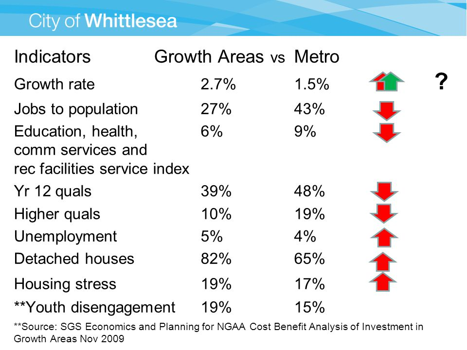Indicators Growth Areas vs Metro Growth rate2.7%1.5% .