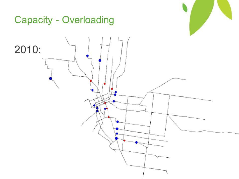 Capacity - Overloading 2010: