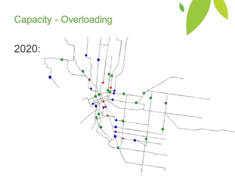 Capacity - Overloading 2020: