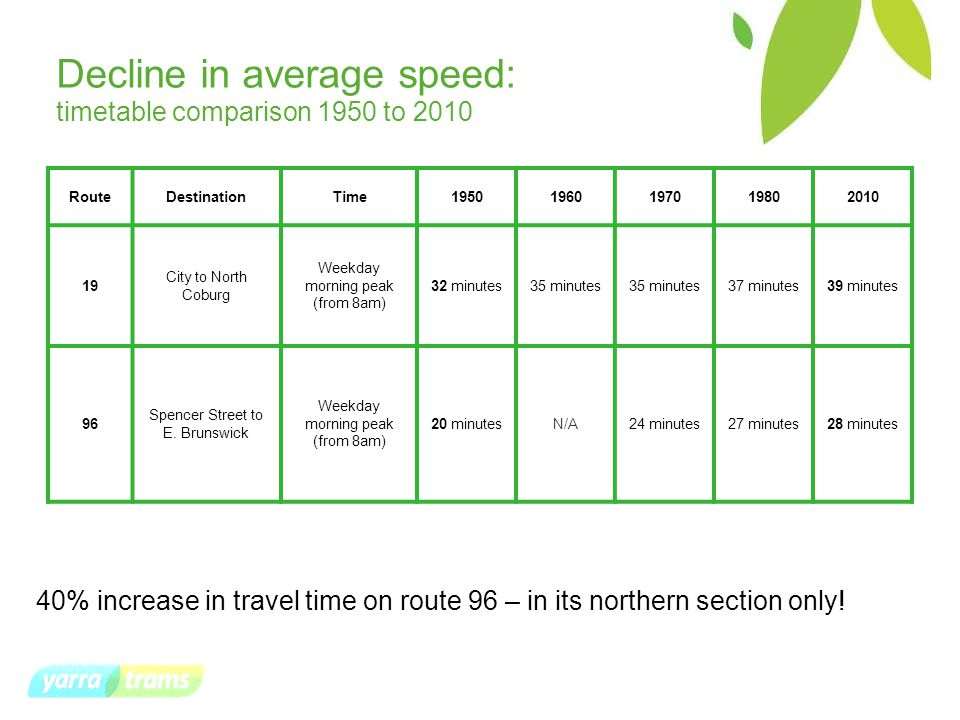 Decline in average speed: timetable comparison 1950 to 2010 RouteDestinationTime19501960197019802010 19 City to North Coburg Weekday morning peak (from 8am) 32 minutes35 minutes 37 minutes39 minutes 96 Spencer Street to E.