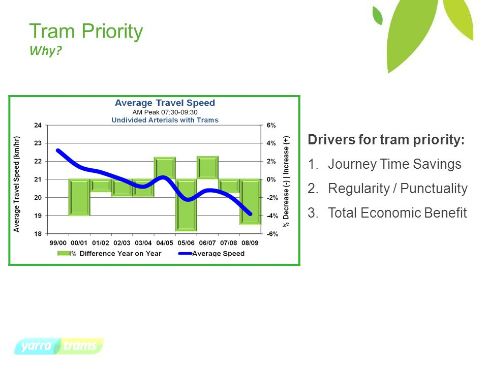 Tram Priority Why.